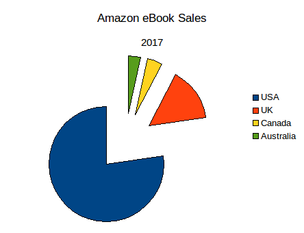 Graph Relative ebook sales by English speaking country