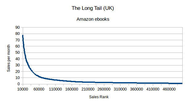 Graph The long tail for sales rank above 10,000