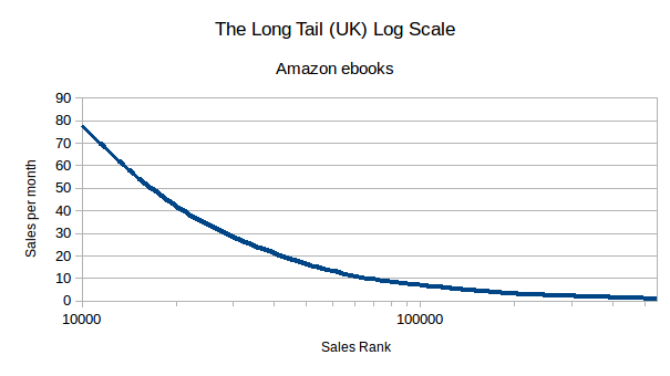 Graph The logarithmic long tail for sales rank above 10000