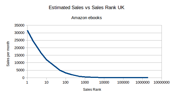 Estimated sales versus Amazon sale rank UK