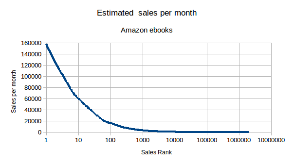 Amazon USA ebooks sold against sales rank