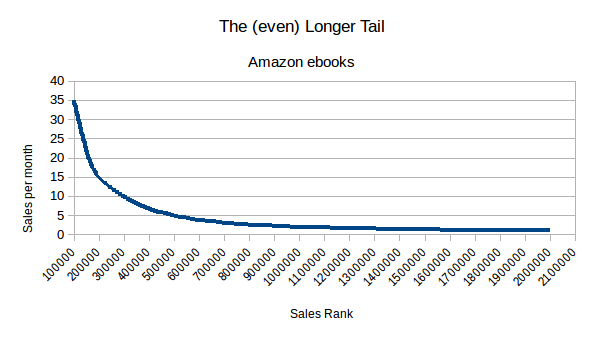 The even longer tale on Amazon ebook sales