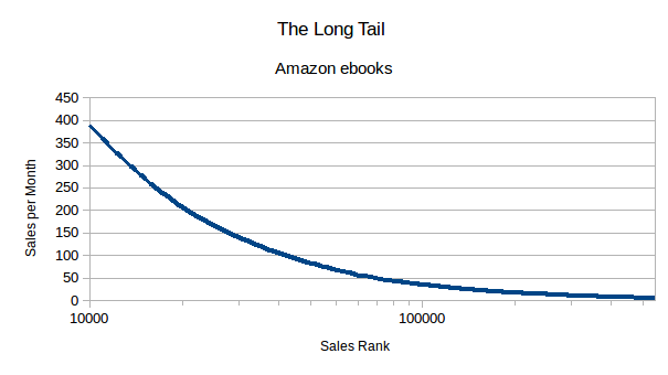 The long tail of Amazon ebook sales logarithmic