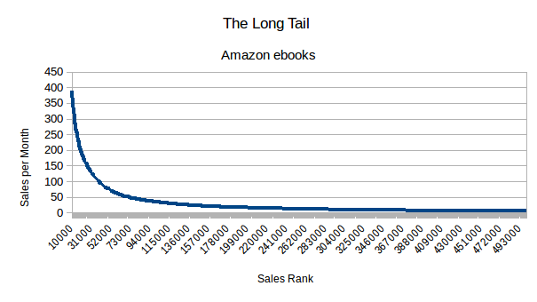 The long tail of Amazon ebook sales