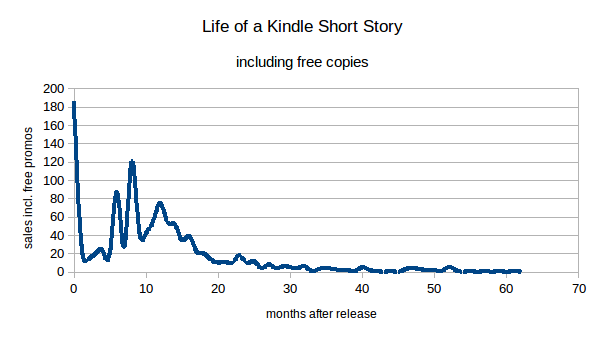 Life of a kindle short story including free copies