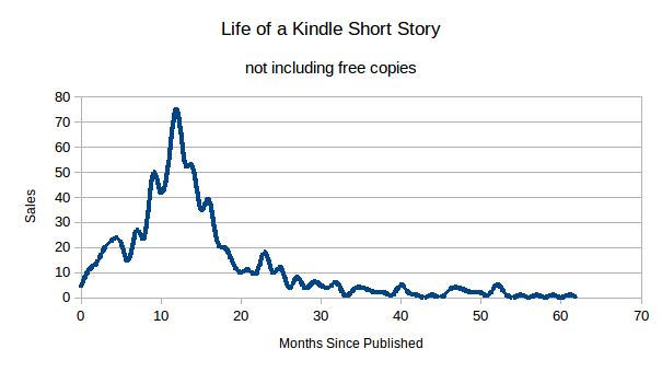 Life of a Kindle short story