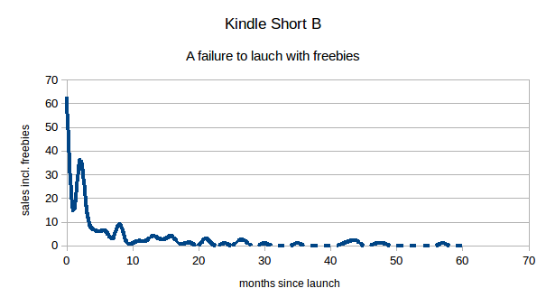 ebook sales graph including free copies