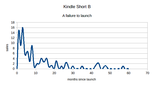 ebook sales graph