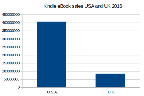 Kindle ebook sales USA versus UK
