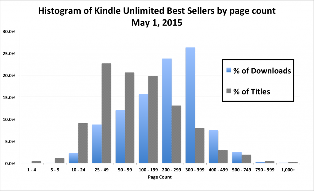 Best Sellers by page count - authorearnings.com