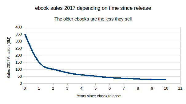 The decline of ebook sales since release date