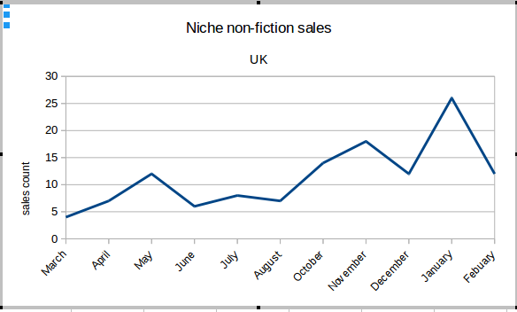 Graph of example niche non-fiction paperback sales UK