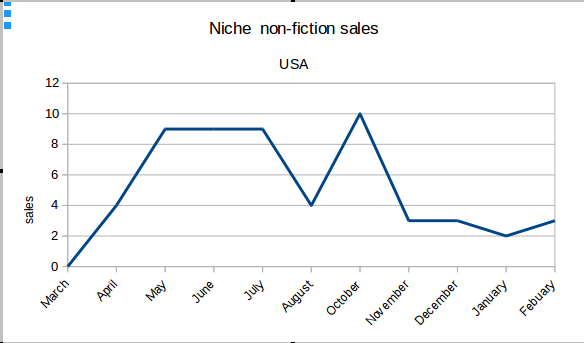 Graph of example niche non fiction paperback sales USA
