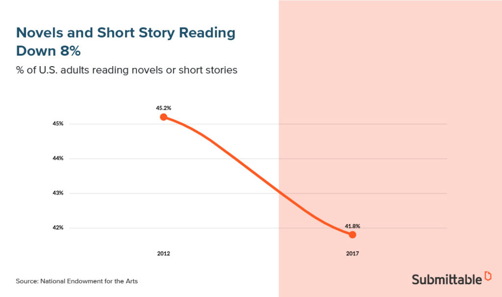 ebook publishing - decline in noel and short story reading